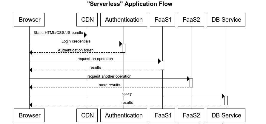 flint-hills-group-serverless-applications